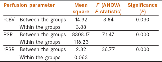 Table 3: The <i>F</i>-statistic obtained from one way ANOVA showed higher values for PSR and rPSR than rCBV with significant <i>P</i> (<0.05)