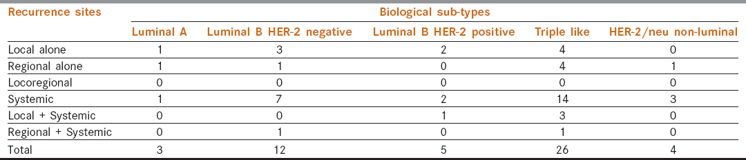 Table 3: Recurrence pattern according to biological sub-types