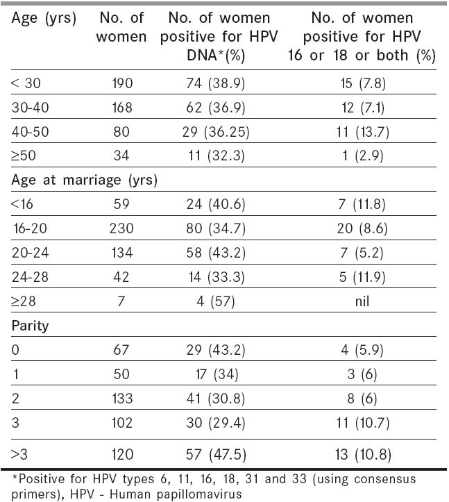 Demographic characteristics of women,