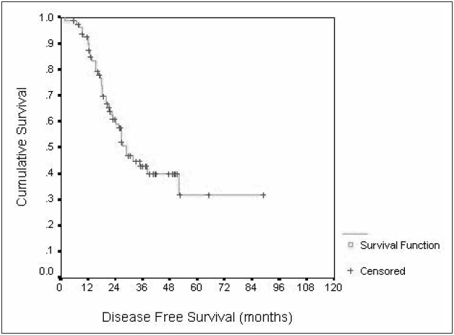 Disease-free survival after neoadjuvant chemotherapy