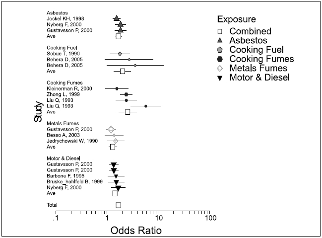 Forest plot of odds ratio for different studies