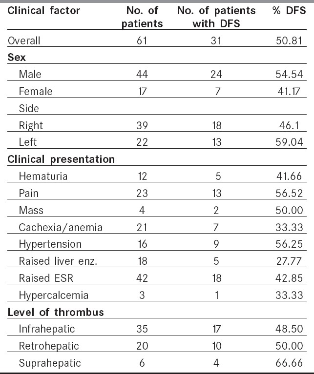 Table 6: Clinical factors and disease free survival (Excluding 2 post-operative deaths)
