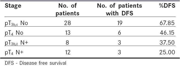 Table 8: Local stage vs disease free survival