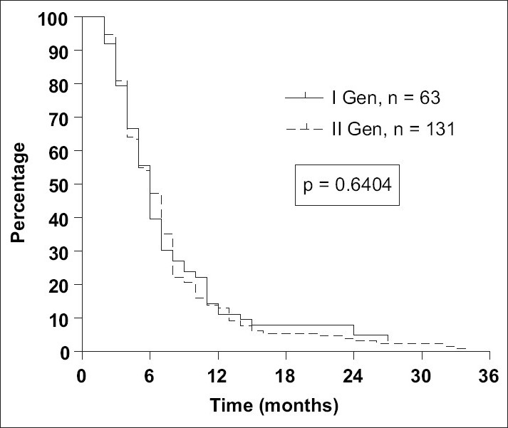 Figure 3: Kaplan-Meier estimates of progression free survival (PFS) for I versus II generation platinum doublets