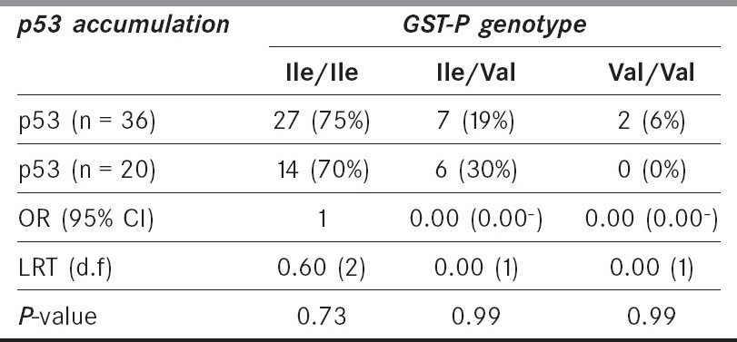 Table 2. Relationship of p53 accumulation and GST-P genotypes in esophagus squamous cell carcinoma patients