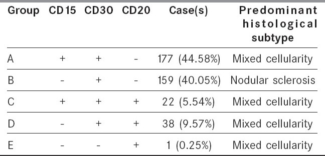 Table 1: Distribution of cases of classical Hodgkin's lymphoma