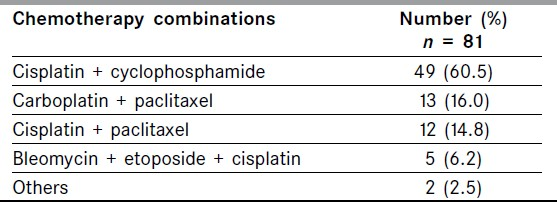 Table 4: Combinations of cytotoxic durgs used for adjuvant chemotherapy