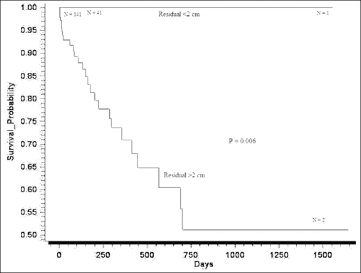 Figure 2: Overall survival by residual tumor after surgery (N = 202)