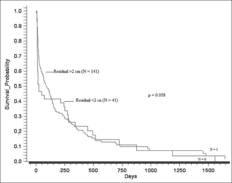 Figure 3: Disease-free survival by residual tumor after surgery (N = 202)
