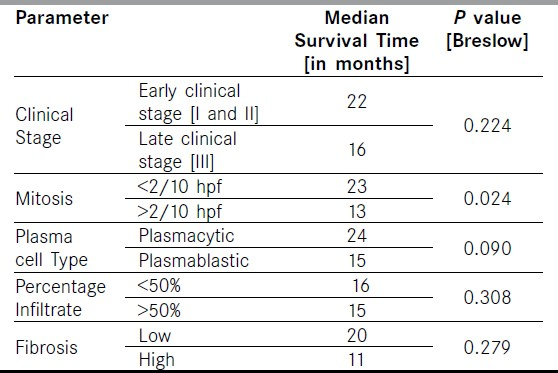 Table 4: Median survival time based on the trephine biopsy features