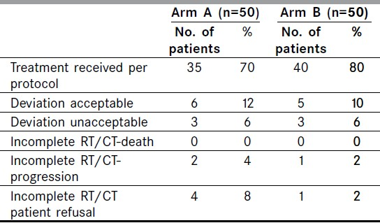 Table 1: Compliance for radiochemotherapy (Rt/CT)