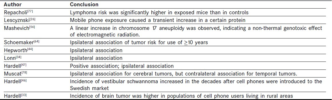 Table 2: Cellular-phone radiofrequency radiation (RFR) exposure studies demonstrating positive association between RFR and tumor occurrence