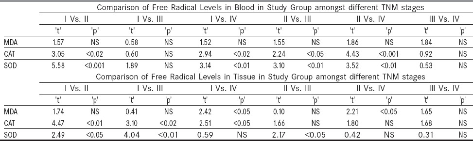 Table 3: Comparison of free radicals in blood and tissue at different TNM stages in the study group