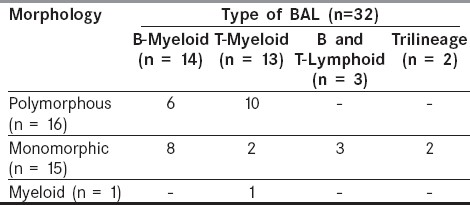 Table 4: Distribution of BAL in relation to morphology of the blasts