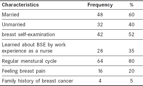 Table 1: Characteristics of the study population