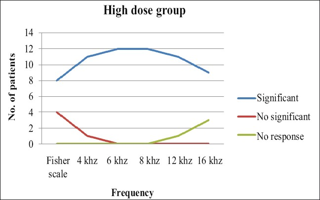 Figure 5: Hearing loss distribution in Group 3