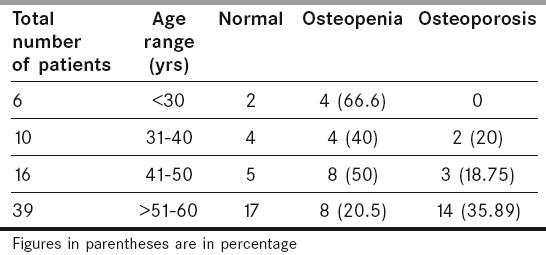 Table 2: age range of patients in relation to osteopenia and osteoporosis