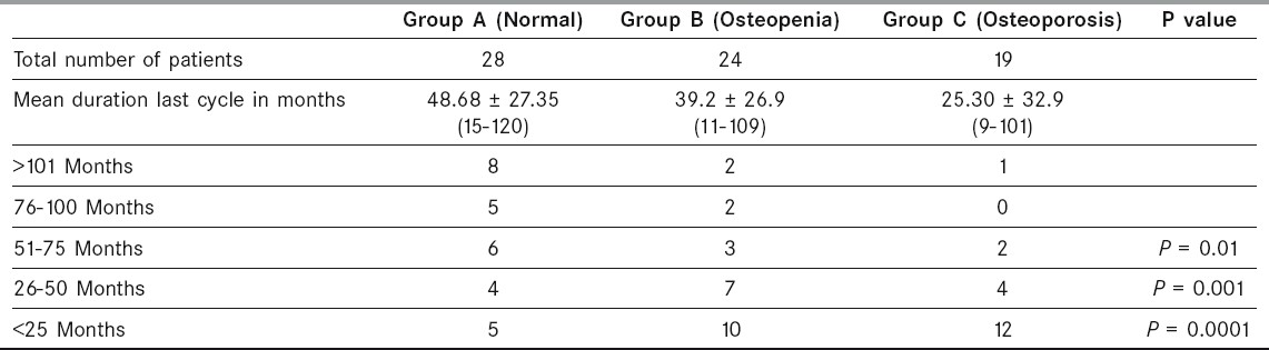 Table 5: Osteopenia and osteoporosis diagnosed by spinal bmd in relation to last chemotherapy cycle