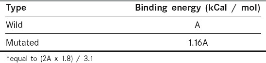 Table 1: Change in binding energy due to variation in the beta dihedral angle