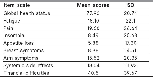 Table 5 :Quality of life (Symptom Scales)