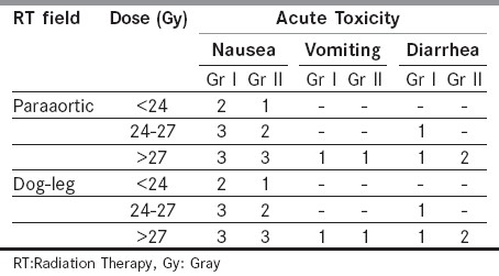 Table 2 :Distribution of acute toxicities incidence among RT field