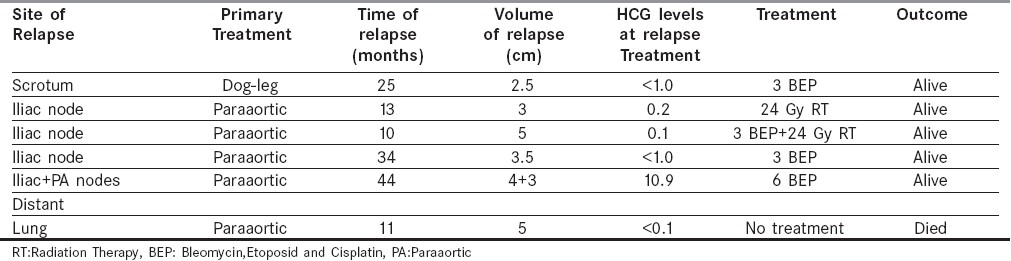 Table 3 :Details of relapsed patients