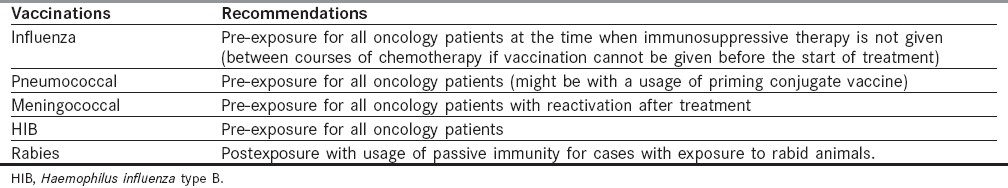 Table 2: Summary of the usage of important vaccinations for oncology patients