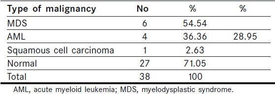 Table 1: Incidence of malignancy in Fanconi anemia patients