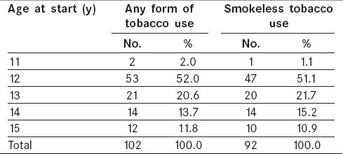 Table  3: Age at start of tobacco use