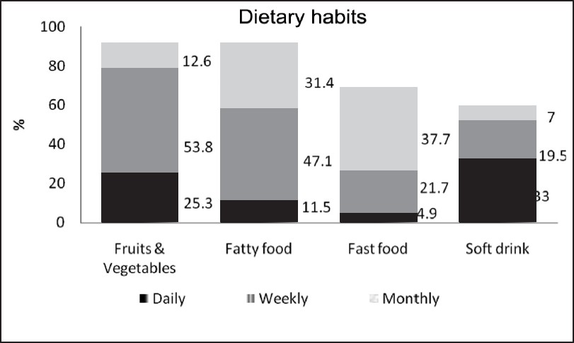 Figure 3 : Dietary habits of the school children
