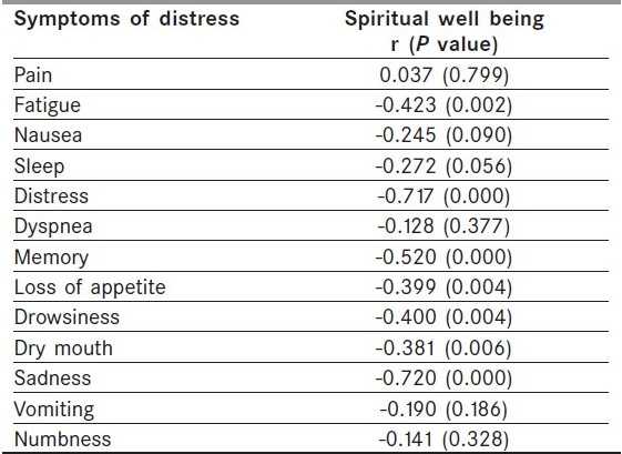 Table 1 :Correlation between symptoms of distress and spiritual well being