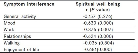 Table 2 :Correlation between symptom interferences and spiritual well being