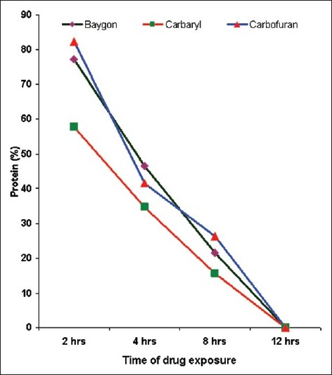 Figure 5 :Protein concentration (%) at different time intervals due to the effect of different carbamates