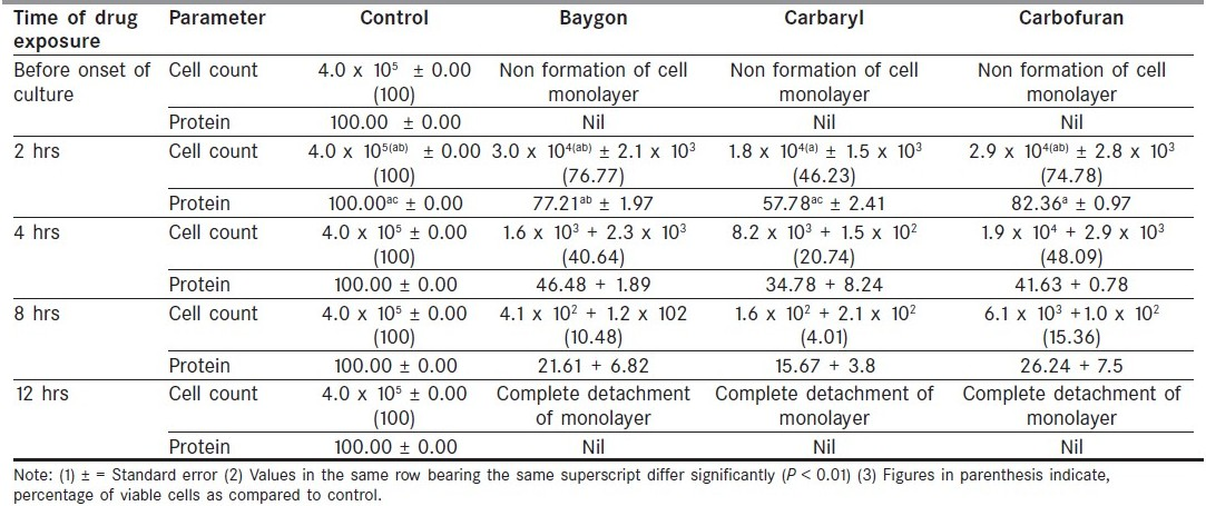 Table 1 :Effect of carbamate insecticides (400 ppm) on viable cell number and protein content (%) of squamous cell carcinoma cells cultured as adherent cultures in micro ELISA plates