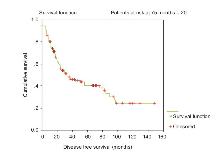 Figure 1 :Kaplan Meier Survival curve for disease free survival of locally advanced breast cancer patients who received neo adjuvant chemotherapy.