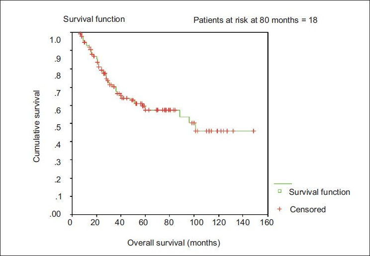 Figure 2 :Kaplan Meier Survival curve for overall survival of locally advanced breast cancer patients who received neo adjuvant chemotherapy.
