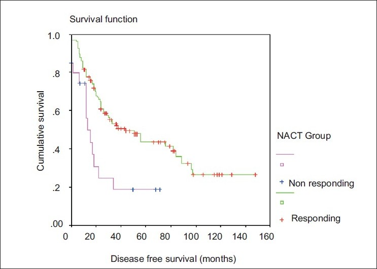 Figure 3 :Kaplan Meier Survival curve for disease free survival of neoadjuvant chemotherapy responding and non-responding locally advanced breast cancer patients.
