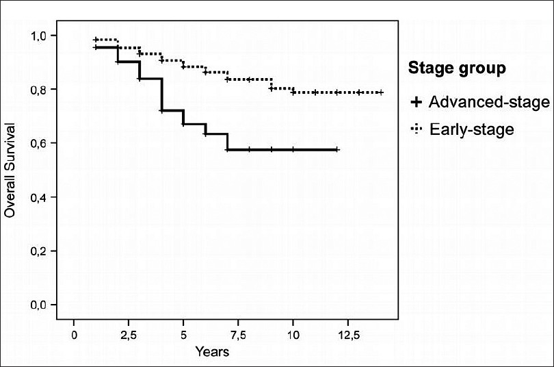 Figure 1: Overall survival for advanced-stage and early-stage patients. Overall log-rank comparisons (<i>P</i> = 0.0001)