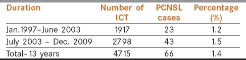 Table 1: Distribution of PCNSL cases and ICT at six-and-a-half year intervals