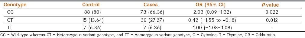 Table 2: Distribution of CYP2C9*2, genotypes among HNSCC cases and healthy controls