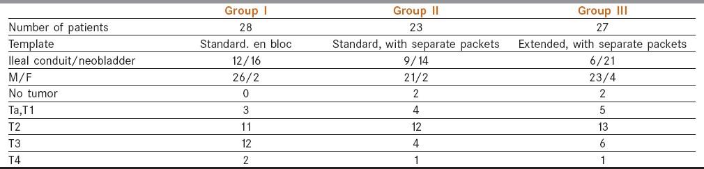Table 1: Composition of groups