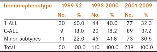 Table 5: Frequency of occurrence of pediatric ALL immunophenotypes within lower socioeconomic group at various time intervals during 1989-2009