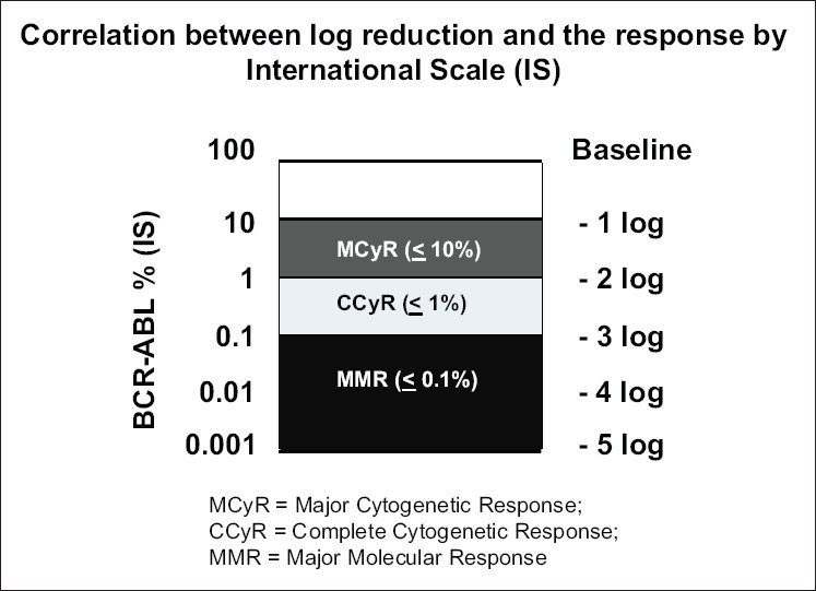 Figure 7: The correlation between Log-Reduction and the type of response