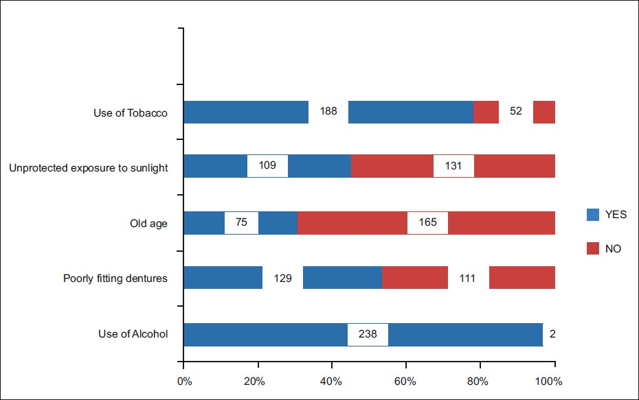 Figure 1: Knowledge of oral cancer risk factors among general dental practitioners of Bangalore (N = 240)