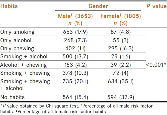 Table 2: Prevalence of habits in relation to gender