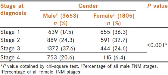 Table 5: Distribution of stage at diagnosis with respect to gender