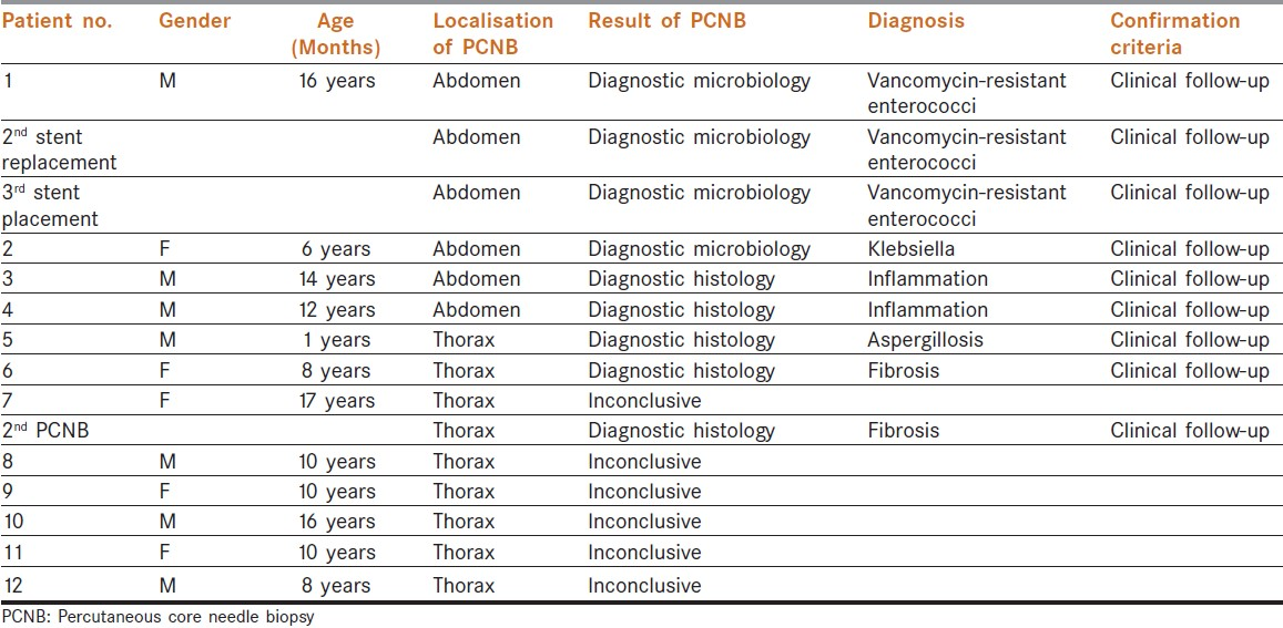 Table 2: Summary of the percutaneous core needle biopsies in patients with infectious complications of cancer treatment