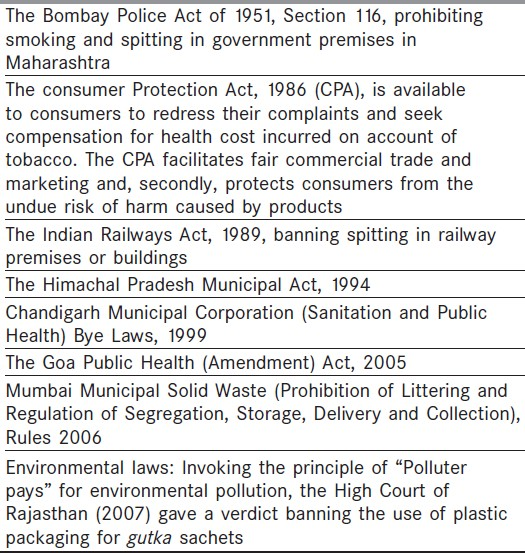 Banning Smokeless Tobacco In India Policy Analysis Arora