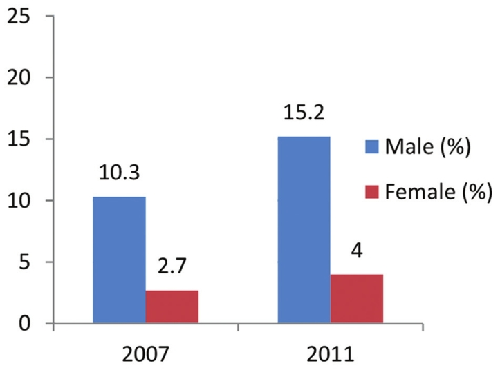 Figure 1: Prevalence of SLT use among students aged 13-15 years<sup>[6-8]</sup> Source: GYTS, 2007 and 2011