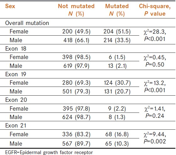 Table 2: Gender differences in EGFR mutation status